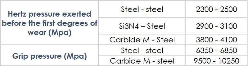 Properties of Carbide M - Titanium carbide balls